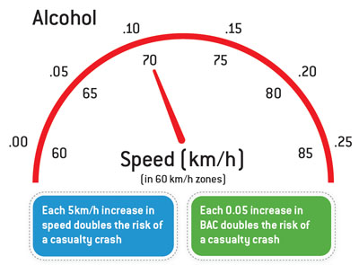 Speed Alcohol risk