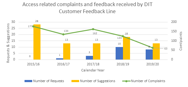 A bar/line chart showing access related complaints and feedback received by DIT Customer Feedback Line from 2015 through to 2020 showing a decline in complaints (177 in 2015/16 down to 63 in 2019/20)