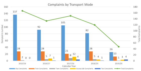 A chart showing complaints by transport mode from 2015 to 2020 showing a decline in complaints across all transport modes (from a total of 167 in 2015 to a total of 47 in 2020)