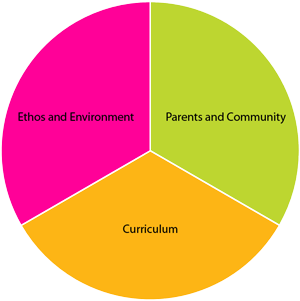 three identified components