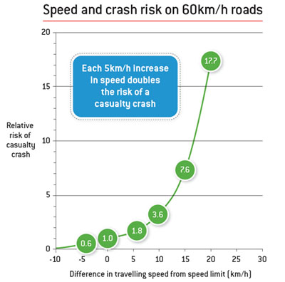 speed risk on 60k road